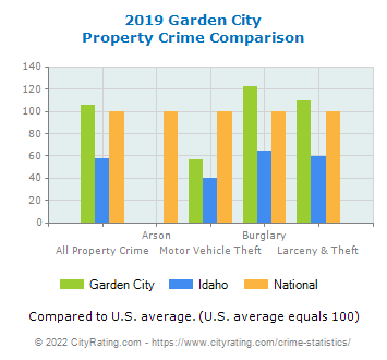 Garden City Property Crime vs. State and National Comparison