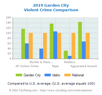 Garden City Violent Crime vs. State and National Comparison