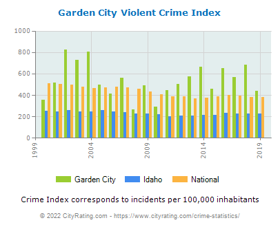 Garden City Violent Crime vs. State and National Per Capita
