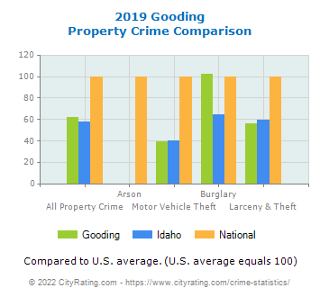 Gooding Property Crime vs. State and National Comparison