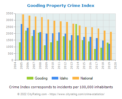 Gooding Property Crime vs. State and National Per Capita