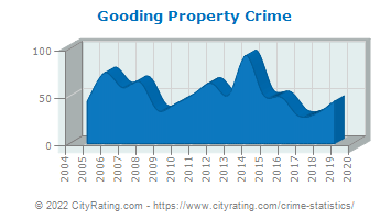 Gooding Property Crime
