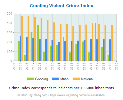 Gooding Violent Crime vs. State and National Per Capita