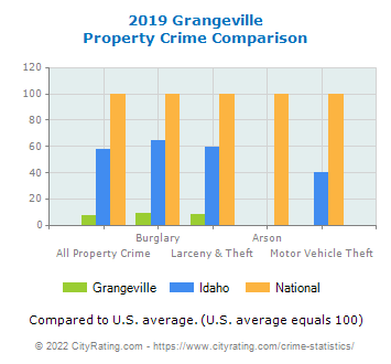 Grangeville Property Crime vs. State and National Comparison