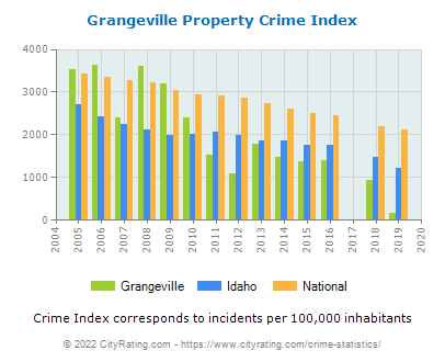 Grangeville Property Crime vs. State and National Per Capita