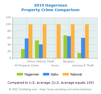Hagerman Property Crime vs. State and National Comparison
