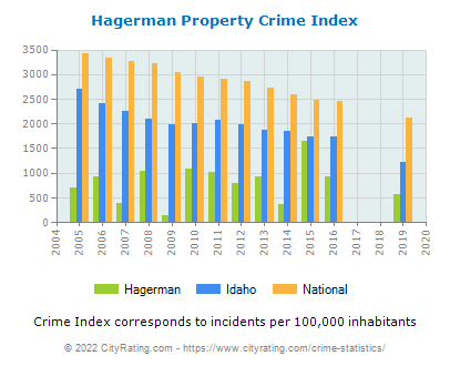 Hagerman Property Crime vs. State and National Per Capita