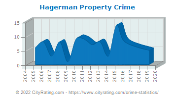 Hagerman Property Crime