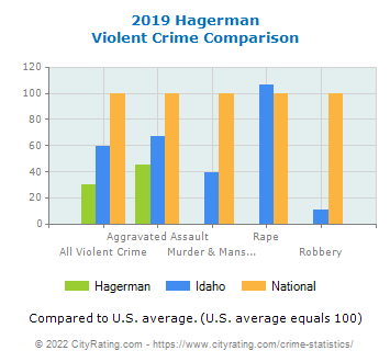 Hagerman Violent Crime vs. State and National Comparison