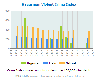 Hagerman Violent Crime vs. State and National Per Capita