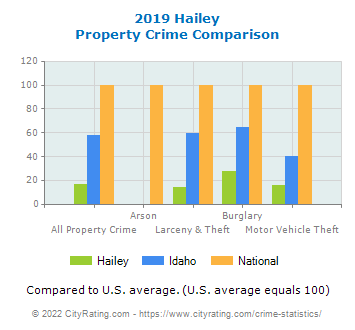 Hailey Property Crime vs. State and National Comparison