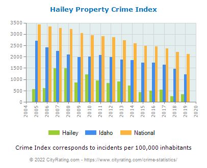 Hailey Property Crime vs. State and National Per Capita