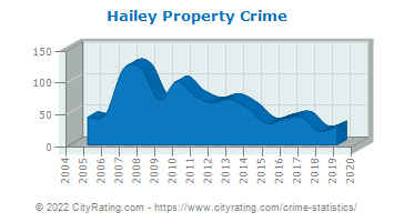 Hailey Property Crime