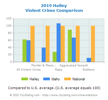 Hailey Violent Crime vs. State and National Comparison