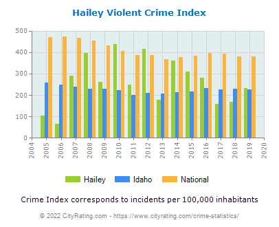 Hailey Violent Crime vs. State and National Per Capita