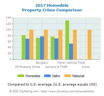 Homedale Property Crime vs. State and National Comparison