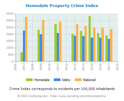 Homedale Property Crime vs. State and National Per Capita