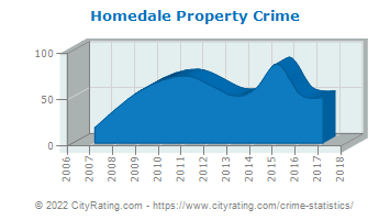 Homedale Property Crime