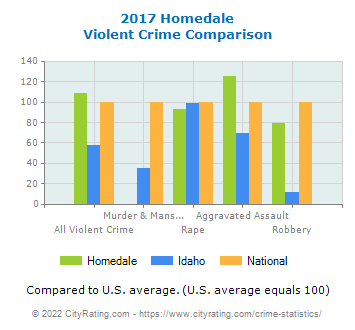Homedale Violent Crime vs. State and National Comparison