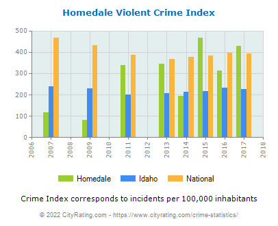 Homedale Violent Crime vs. State and National Per Capita