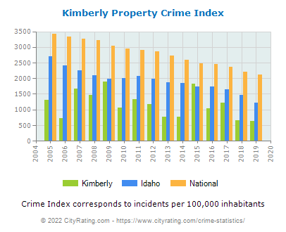 Kimberly Property Crime vs. State and National Per Capita