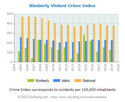 Kimberly Violent Crime vs. State and National Per Capita