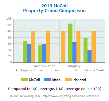McCall Property Crime vs. State and National Comparison
