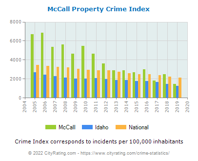 McCall Property Crime vs. State and National Per Capita