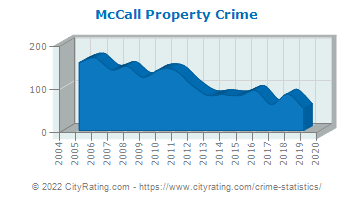 McCall Property Crime