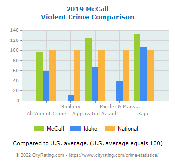 McCall Violent Crime vs. State and National Comparison