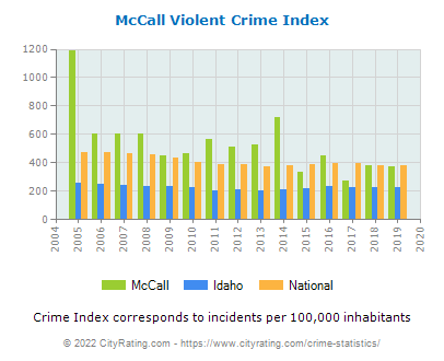McCall Violent Crime vs. State and National Per Capita