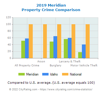 Meridian Property Crime vs. State and National Comparison