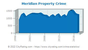 Meridian Property Crime