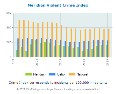 Meridian Violent Crime vs. State and National Per Capita