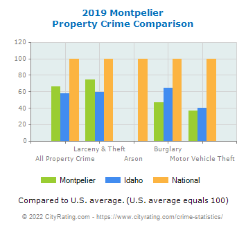 Montpelier Property Crime vs. State and National Comparison