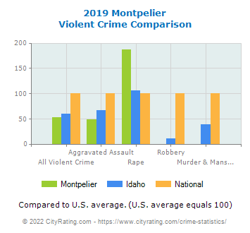 Montpelier Violent Crime vs. State and National Comparison