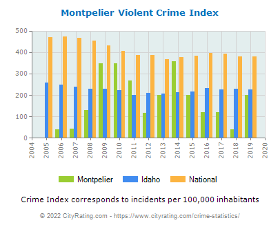 Montpelier Violent Crime vs. State and National Per Capita