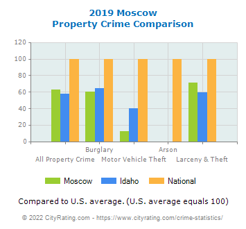 Moscow Property Crime vs. State and National Comparison