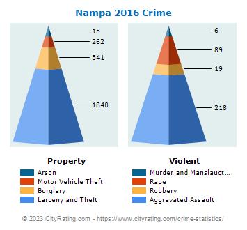 Nampa Crime Statistics: Idaho (ID) - CityRating com