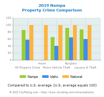 Nampa Property Crime vs. State and National Comparison
