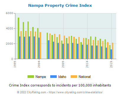 Nampa Property Crime vs. State and National Per Capita