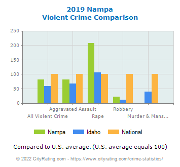 Nampa Violent Crime vs. State and National Comparison