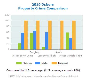 Osburn Property Crime vs. State and National Comparison
