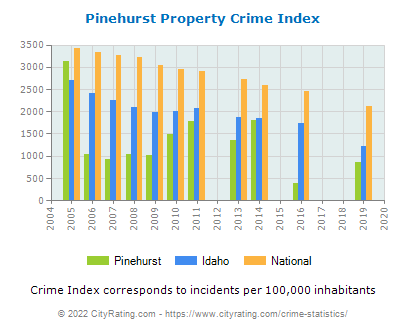Pinehurst Property Crime vs. State and National Per Capita