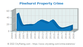 Pinehurst Property Crime
