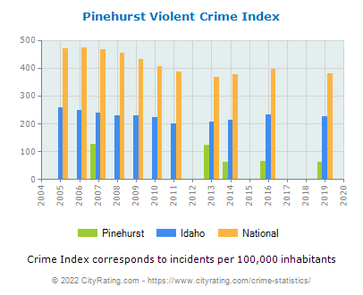 Pinehurst Violent Crime vs. State and National Per Capita