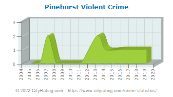 Pinehurst Violent Crime