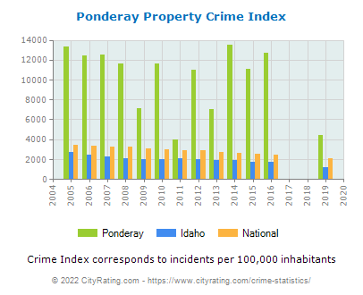 Ponderay Property Crime vs. State and National Per Capita