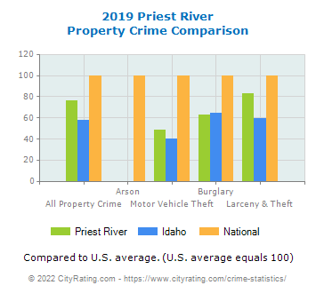 Priest River Property Crime vs. State and National Comparison