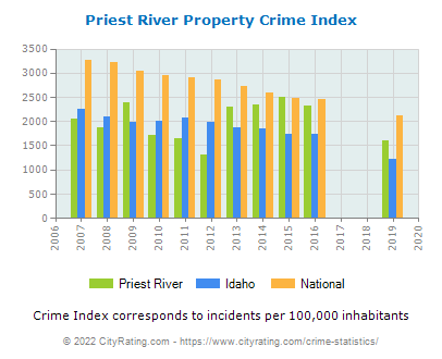 Priest River Property Crime vs. State and National Per Capita